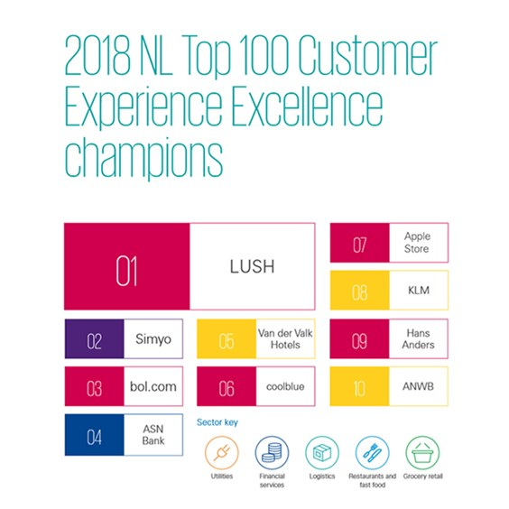 Customer Experience Excellence Champions